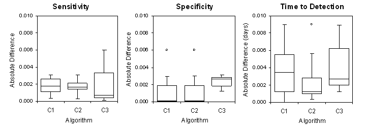 Absolute differences in sensitivity, specificity and TTD