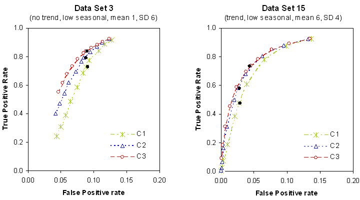 ROC plots for individual data sets