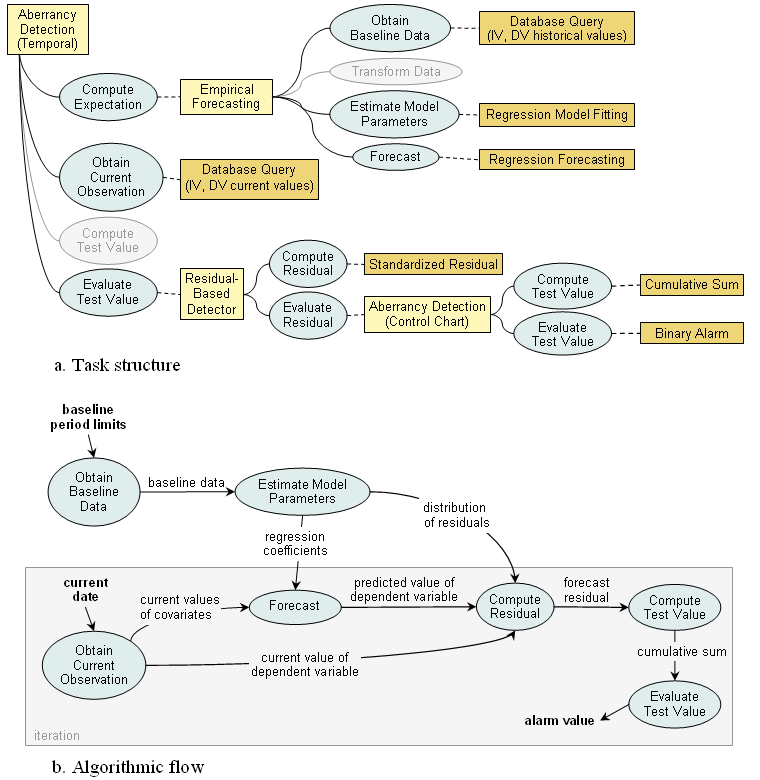 Representation of a two-stage detection algorithm